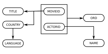 Dependency diagram for 1NF